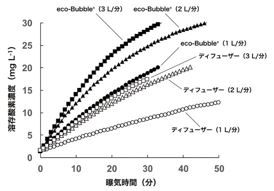eco-Bubble-400-oxygen bubbling2
